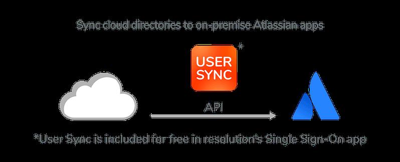 SSO_User_Sync_Positioning_Banner_2_Pfade