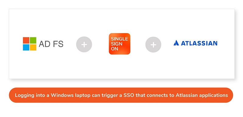 AD FS connected to Atlassian with SAML Single Sign On