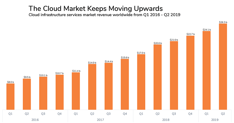 the growth of the cloud market