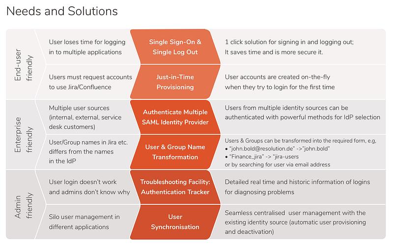 enterprise user management features