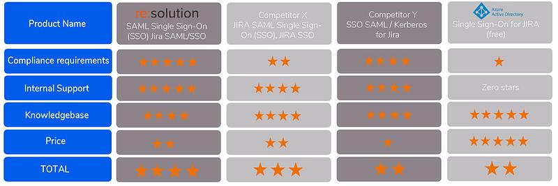 how to evaluate SAML SSO