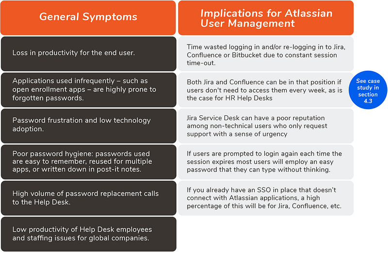 pain points of SAML SSO and implications for Atlassian User Management