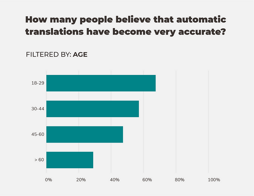 Opinion on the quality of automated translations based on age