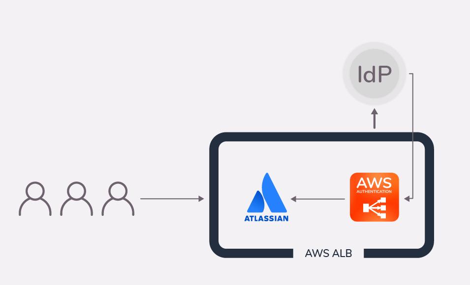 AWS ALB authentication