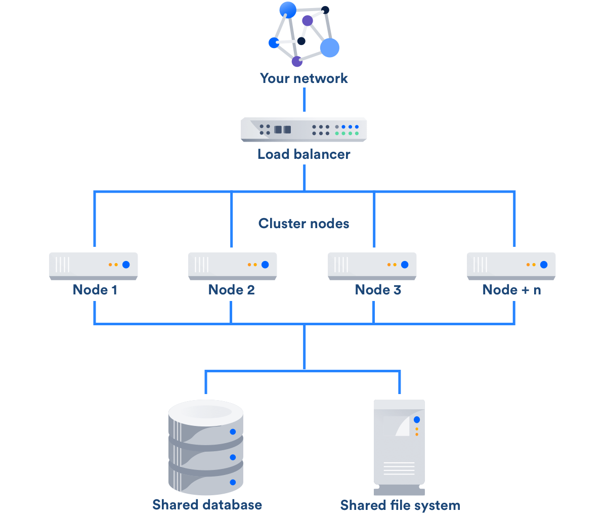 An Application Load Balancer and its role in an Atlassian Data Center architecture