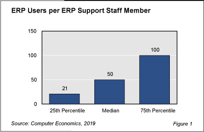 IT staff per user ratios are an interesting way to answer the question: how many support staff do I need?