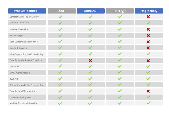 Okta vs Azure AD vs OneLogin vs Ping Identity