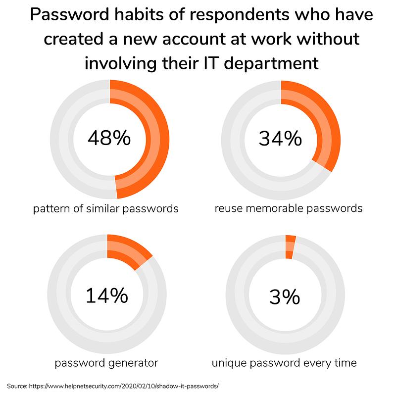 good and bad password habits