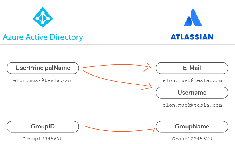 Azure AD attributes for Username and Groups