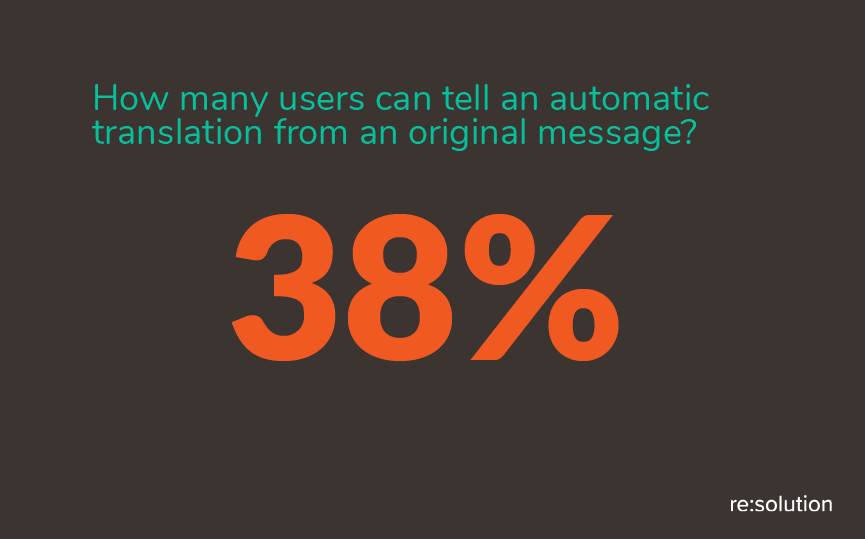 Only 38% of users identified