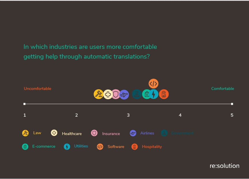 Hospitality, software, utilities, and e-commerce are the most accepted industries for Automated Translations in Support Conversations