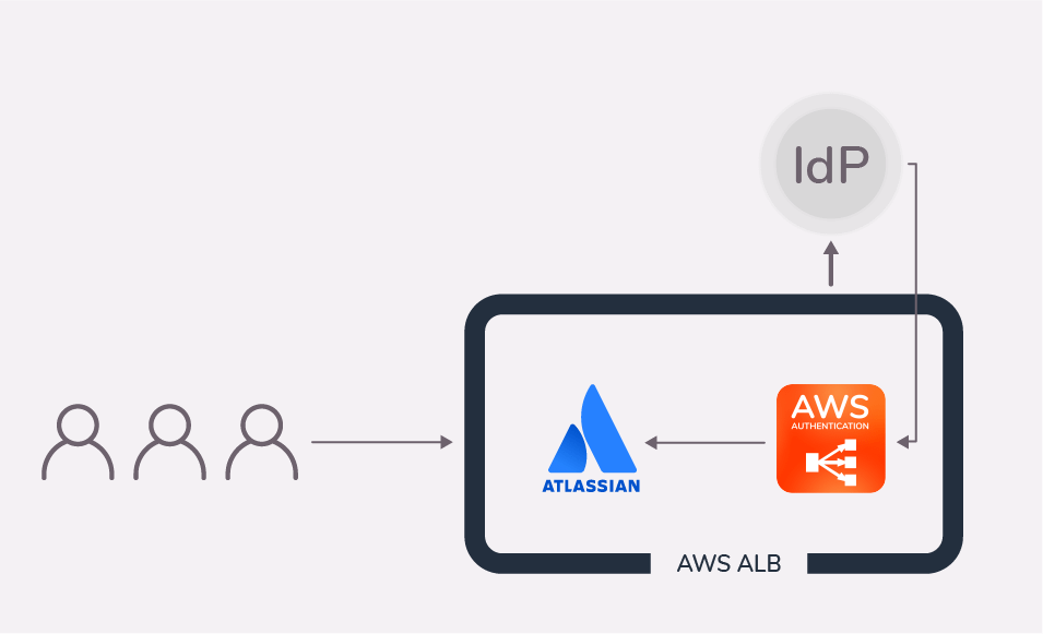 Diagram flow for an authentication using an AWS ALB and the resolution app