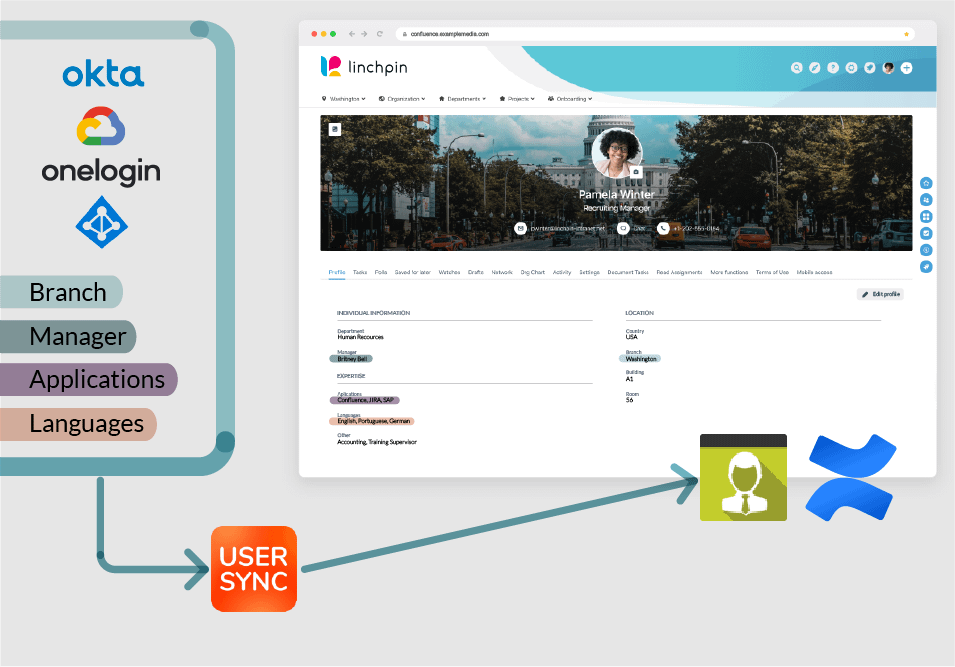 Linchpin User Profile populated from the identity Provider
